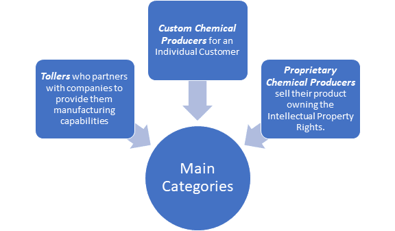 speciality manufacturers categories